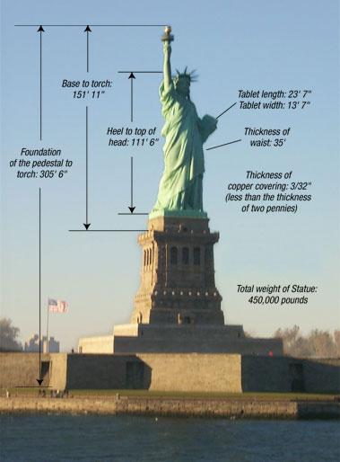 Statue-of-Liberty-measurement-diagram