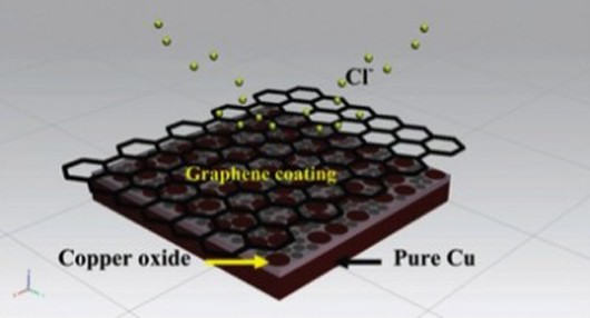 graphene-coating-makes-metal-corrosion-less