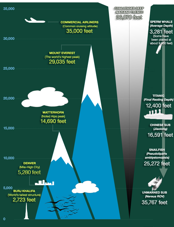 mariana-trench-graphic-comparison-with-mount-everest-and-plane